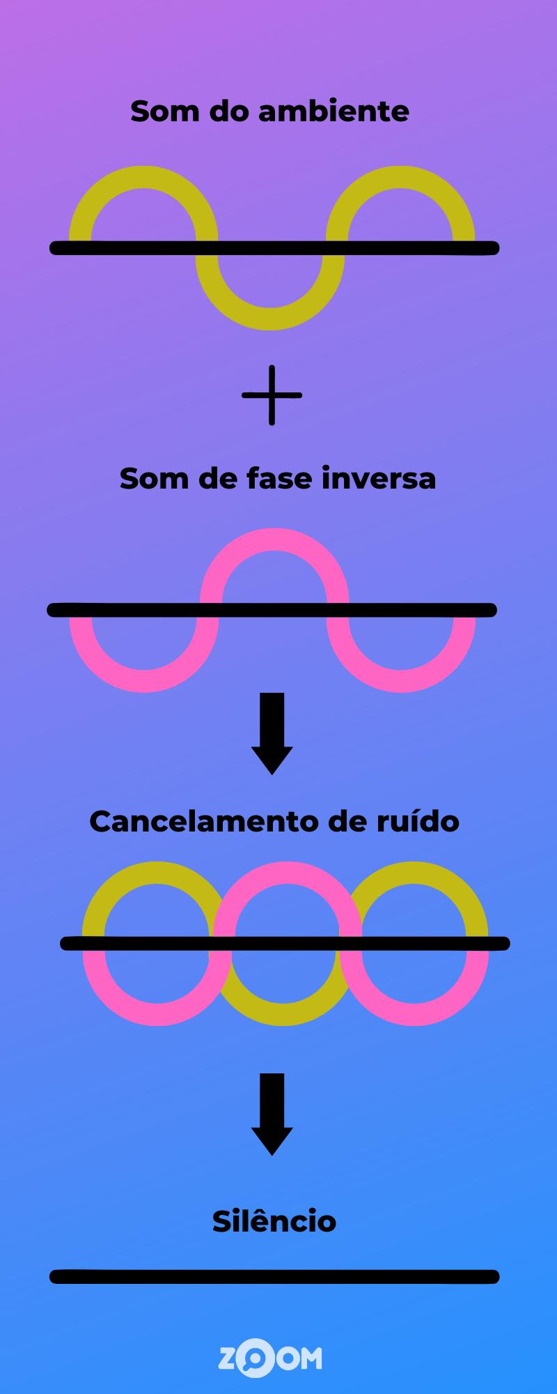 Esquema mostra o cancelamento de ondas sonoras que promovem cancelamento de ruído ativo. (Imagem: Zoom)