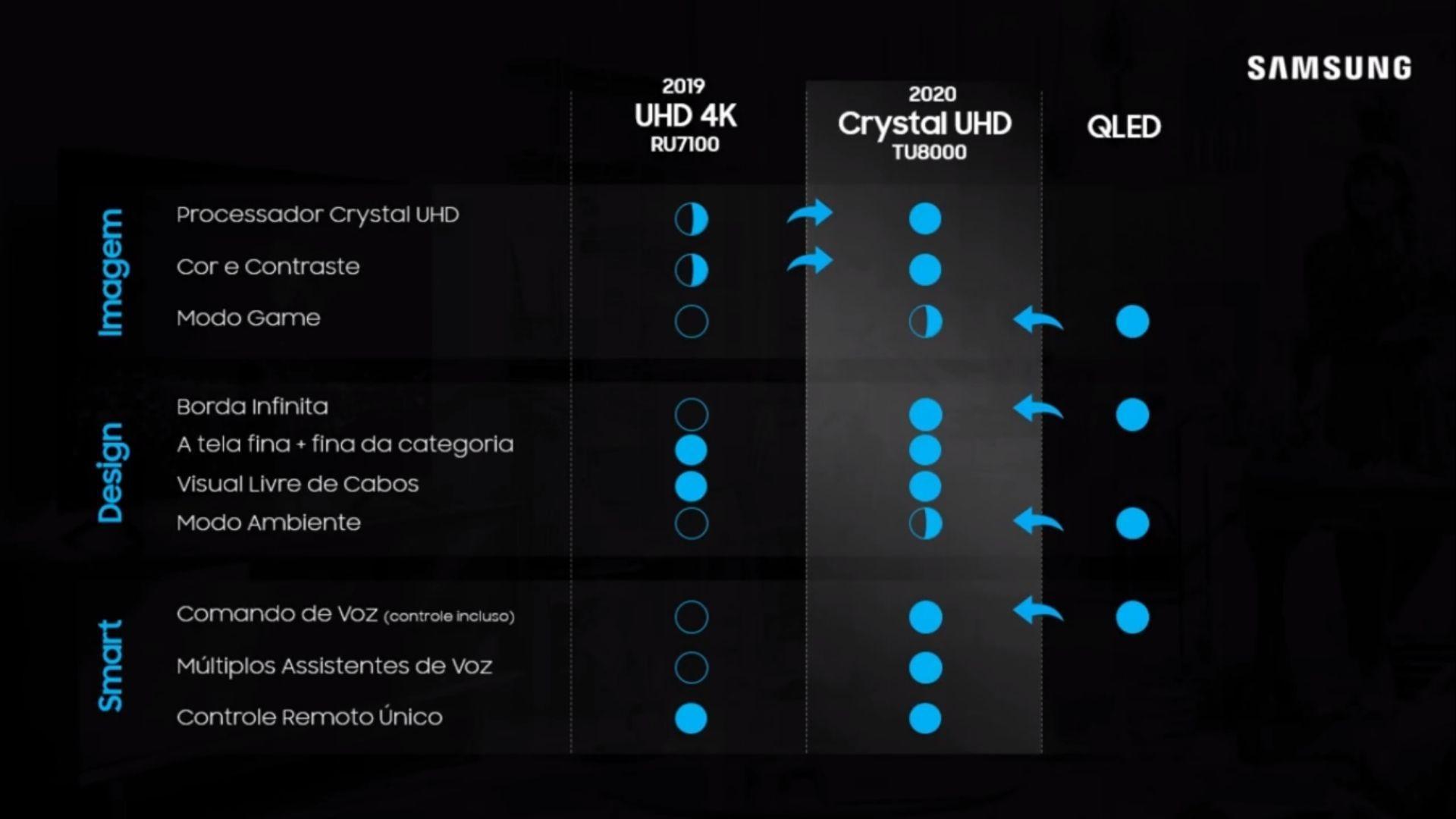 Linha Crystal UHD é a evolução do 4K, de acordo com a marca. (Imagem: Reprodução/Samsung)