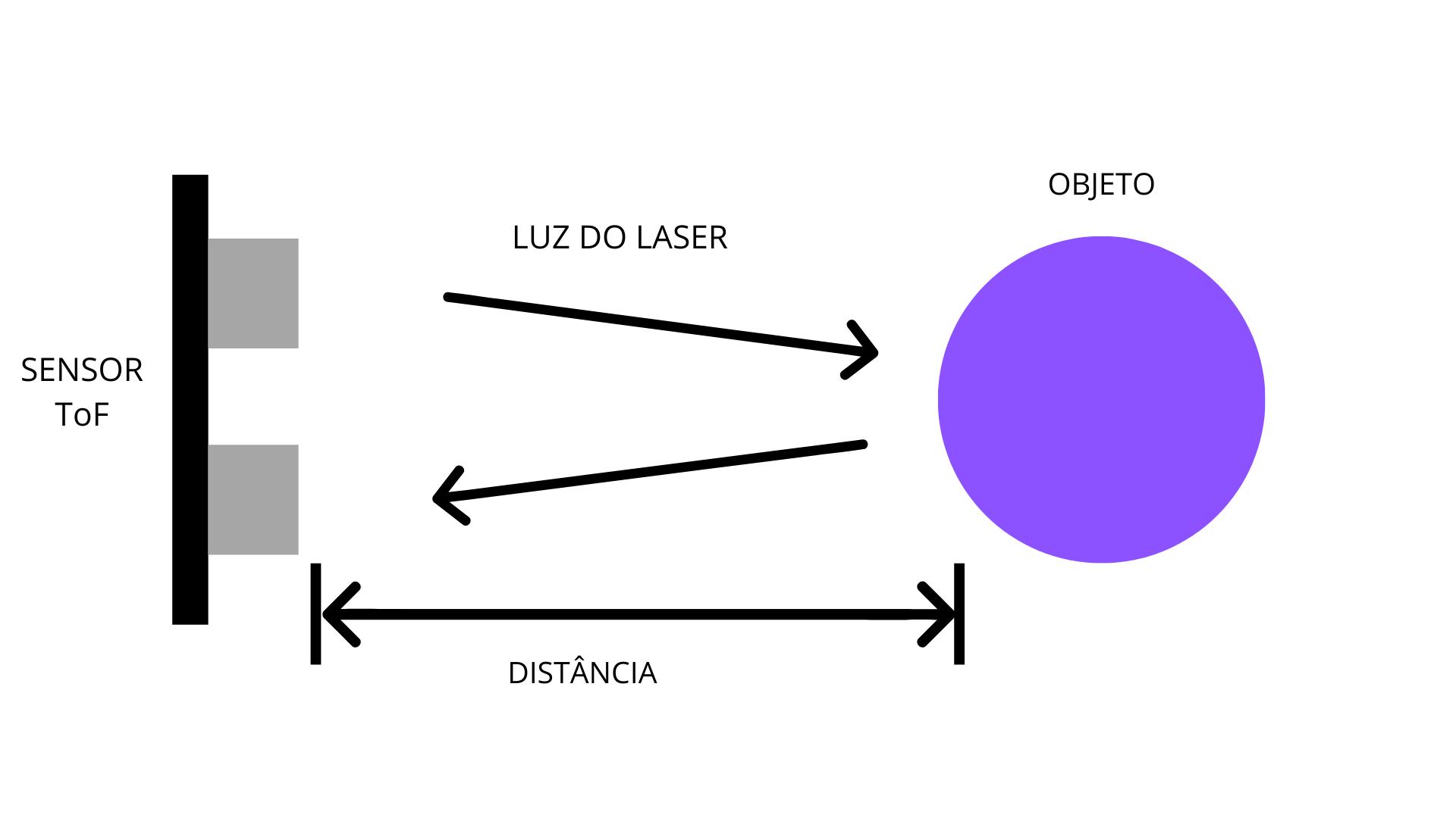 Esquema demonstra ação do sensor ToF. (Imagem: Zoom)