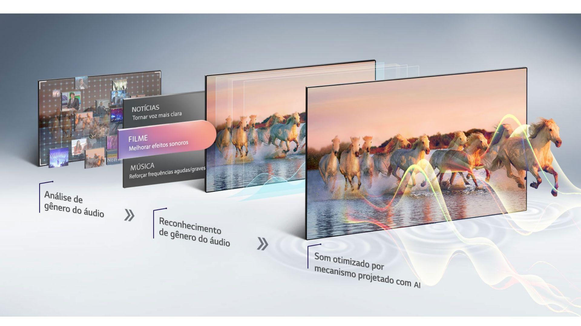 O som das duas linhas de TV da LG é capaz de otimizar o som conforme o conteúdo. (Imagem: Divulgação/LG)