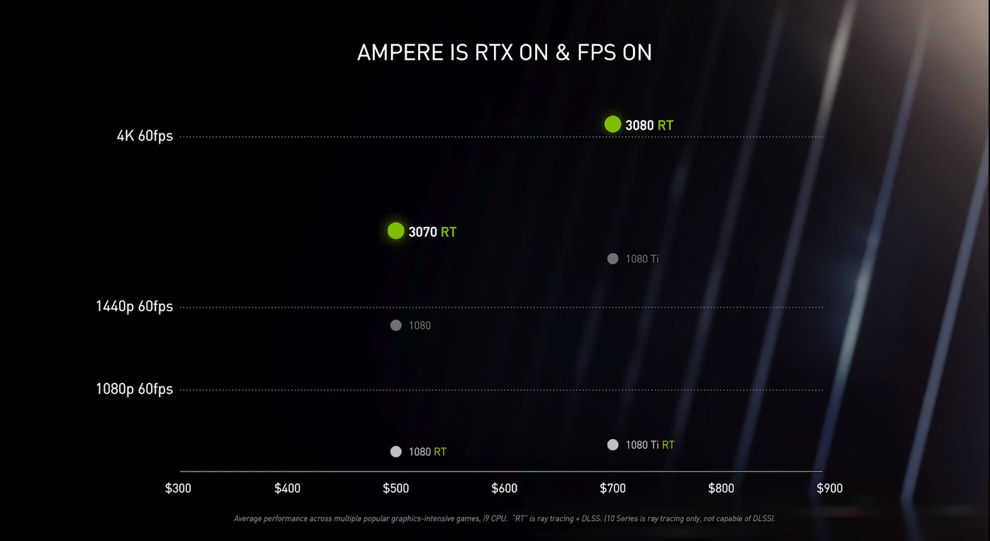 RTX 3080 mira em 60 fps em 4K, enquanto RTX 3070 busca mais de 60 quadros em 1440p. (Foto: Reprodução/Murilo Tunholi)