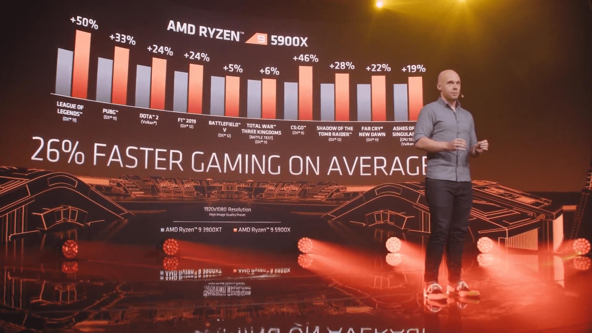 Ryzen 9 5900X tem desempenho médio 26% maior que o Ryzen 9 3900XT. (Foto: Reprodução/YouTube/AMD)
