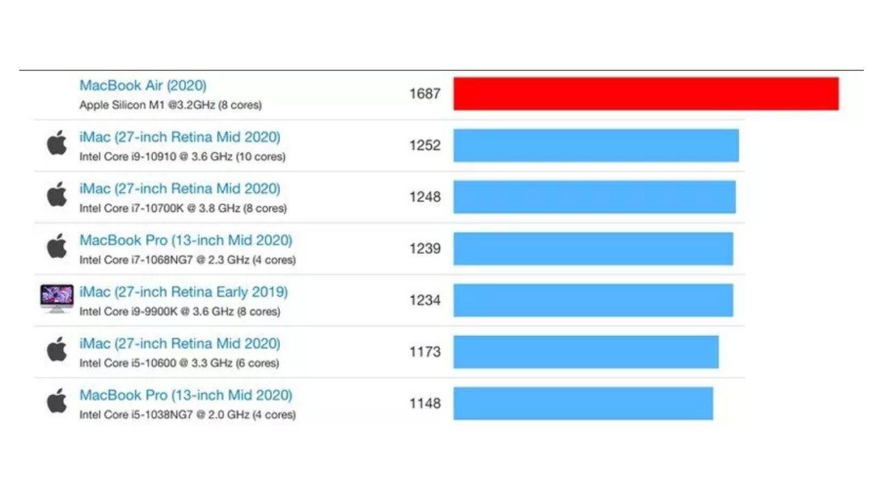 Macbook Air com M1 comparado a outros computadores da Apple. (Foto: Divulgação/Geekbench)