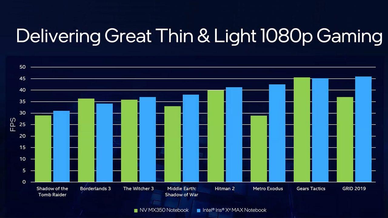 Comparação de FPS da Iris Xe Max e MX 350 em vários jogos. (Foto: Divulgação/Intel)