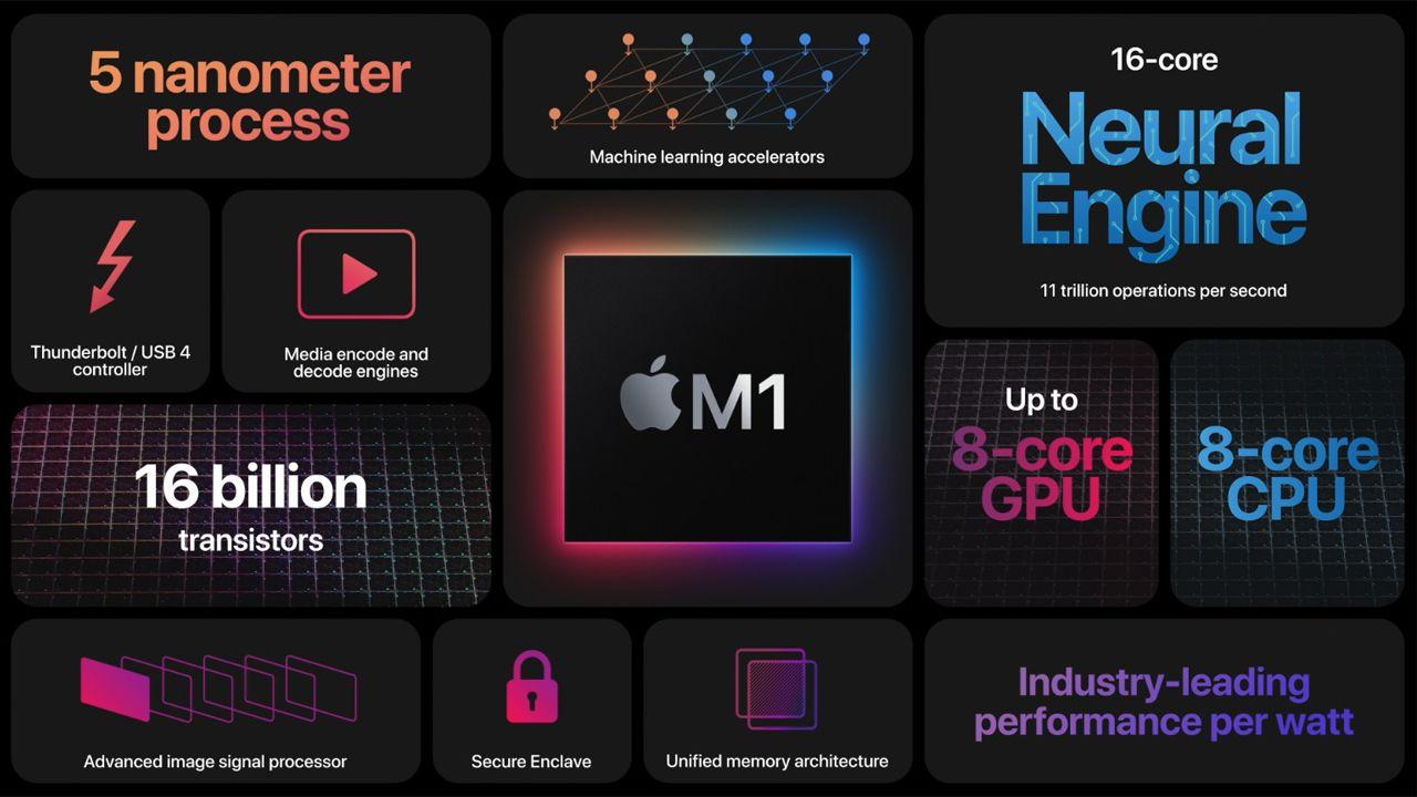 Algumas características do Chip M1, de fabricação da própria Apple. (Foto: Divulgação/Apple)
