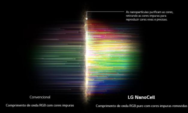 Um exemplo dado pela LG ao aplicar a tecnologia de tela em um dos modelos. (Imagem:Divulgação/LG)