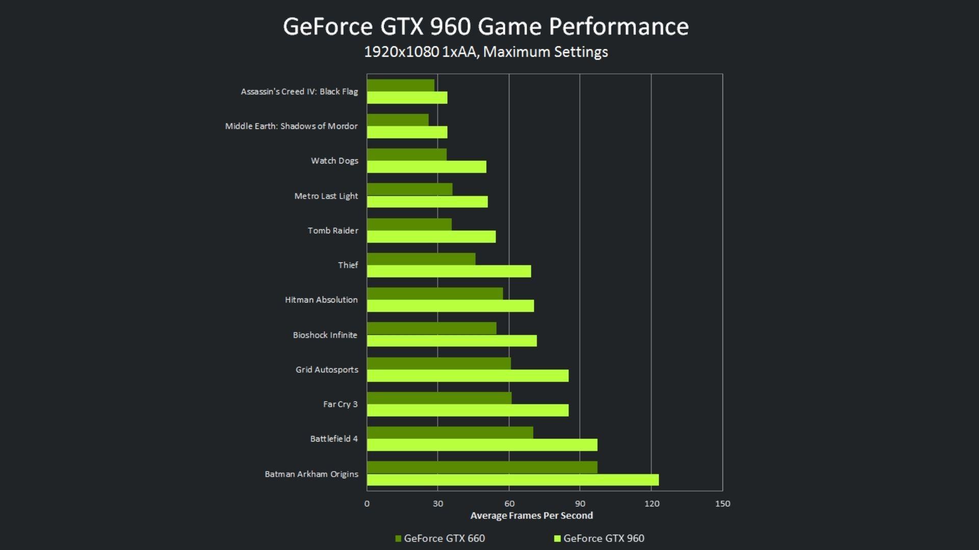 Tabela da performance da GTX 960 com gráficos na cor verde